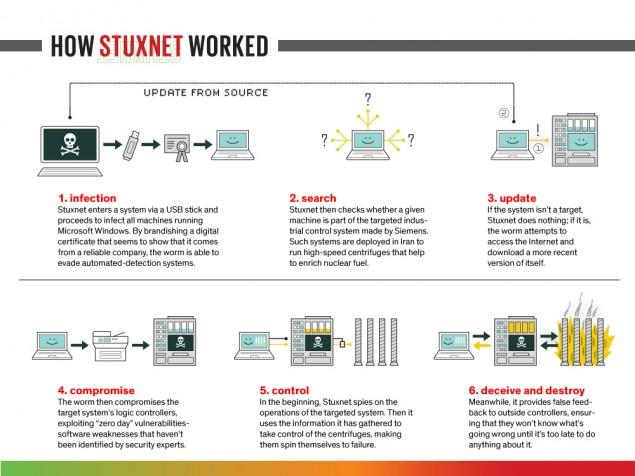 StuxnetExplained