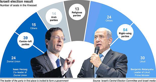 israel-results_3236336b