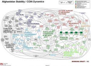 COINdynamics